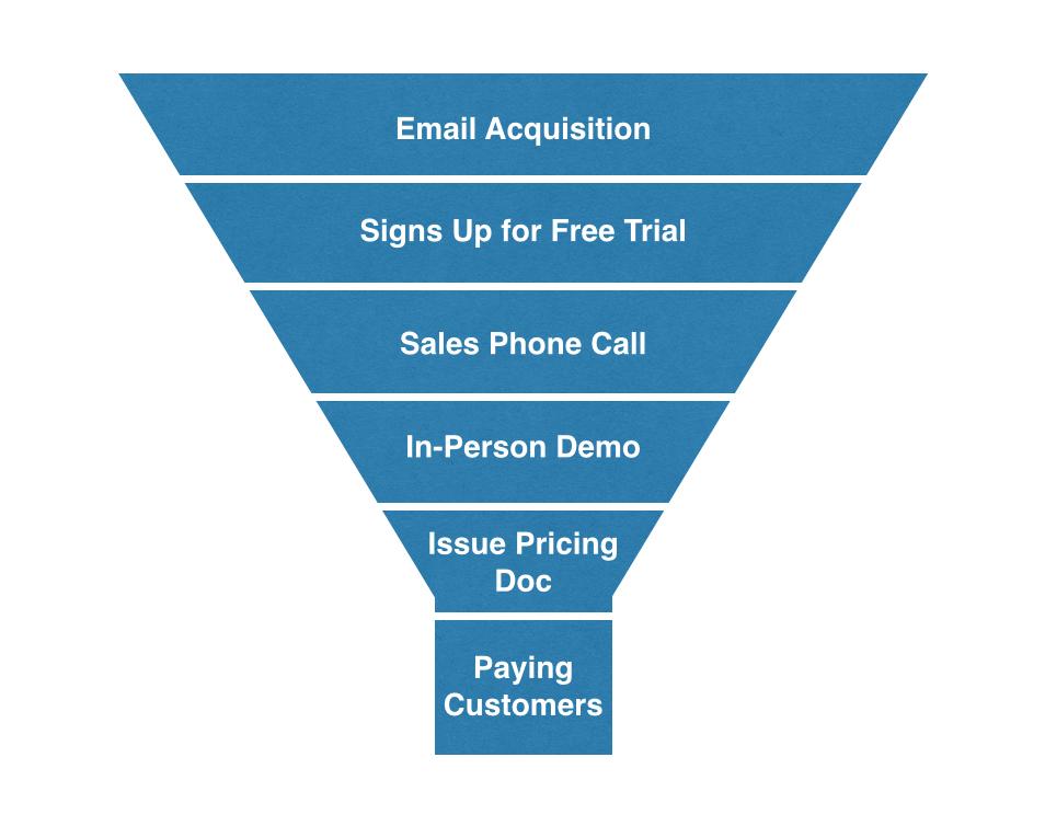 5 Product Marketing Growth Hacks Growth Marketing