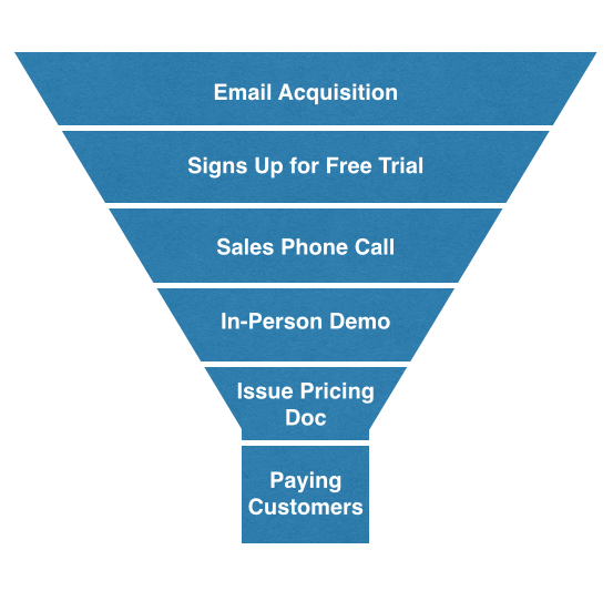 B2B vs B2C Growth Marketing- How are they different?