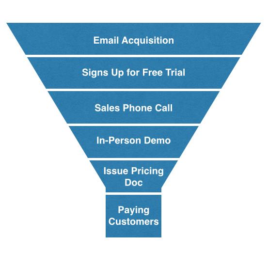 b2b vs b2c growth marketing