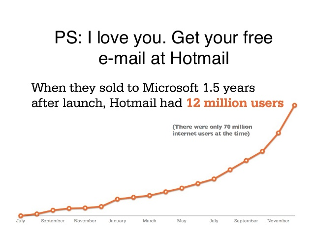 hotmail email growth hacks