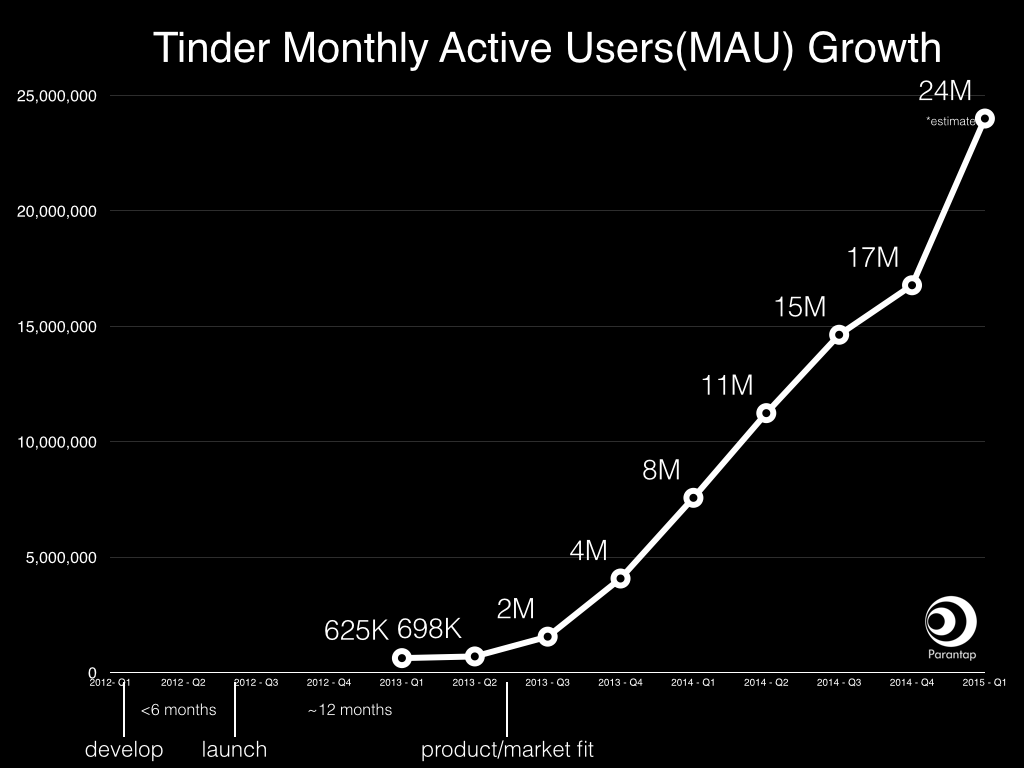 tinder word of mouth growth