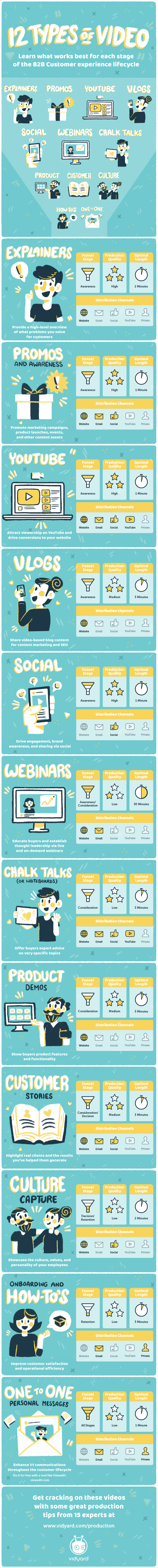 [Infographic] The 12 Types of Video Every B2B Business Needs Growth Marketing