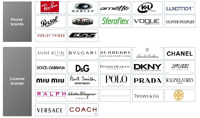 57ba22ad28 This  28 billion company owns practically every sunglasses or glasses brand  you would find at your local Sunglass Hut or Lenscrafters.