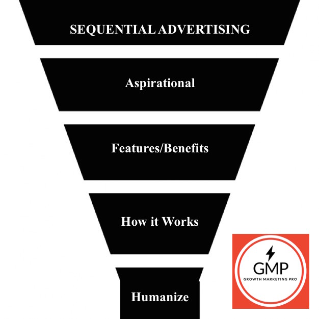 Sequential Advertising- What to Say to Customers and When to Say it Growth Marketing