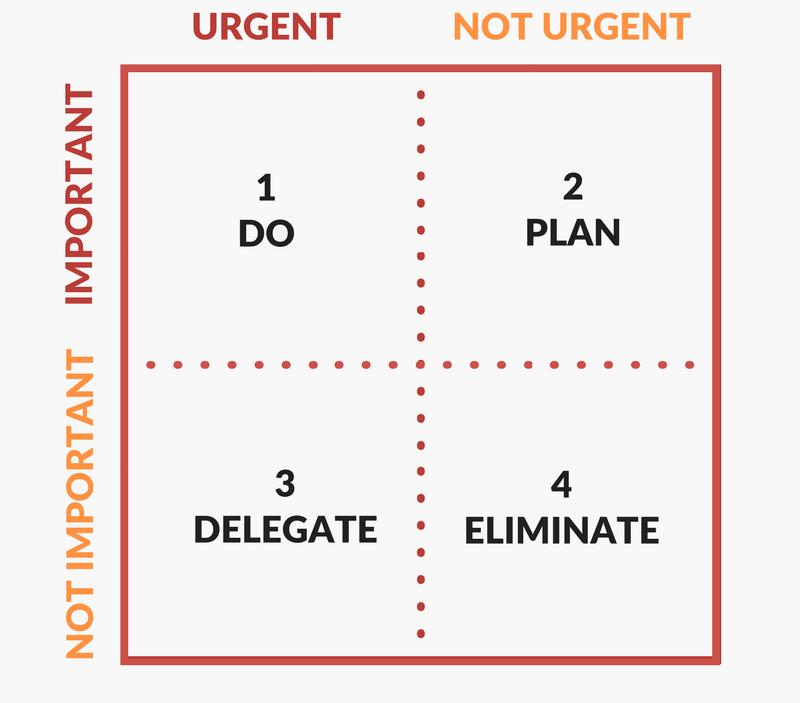 Time Management life hacks- Eisenhower-Matrix