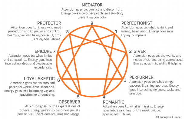 The Complete Guide to The Enneagram Personality Test