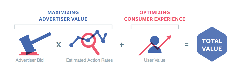 facebook estimated action rates and user value