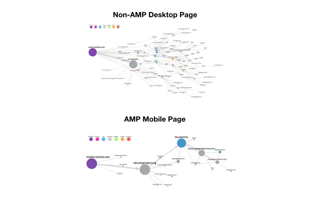 amp optimized landing pages.001