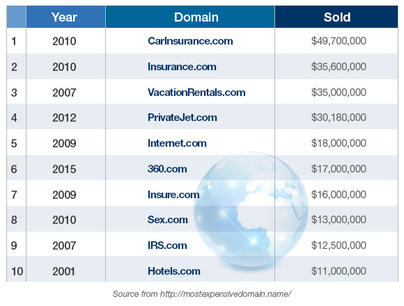 web-hosting-top-domain-name-sales