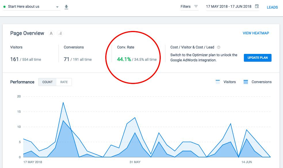 wordpress landing page plugin conversion rate