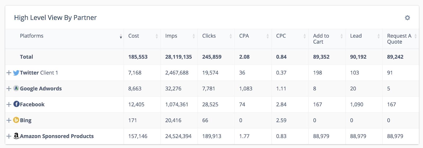 digital marketing dashboard campaign data