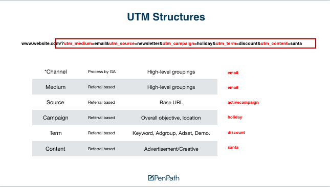 utm tracking structures