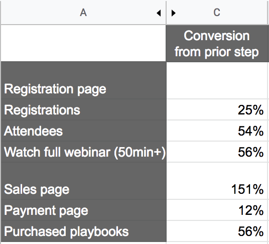 webinar conversion funnel