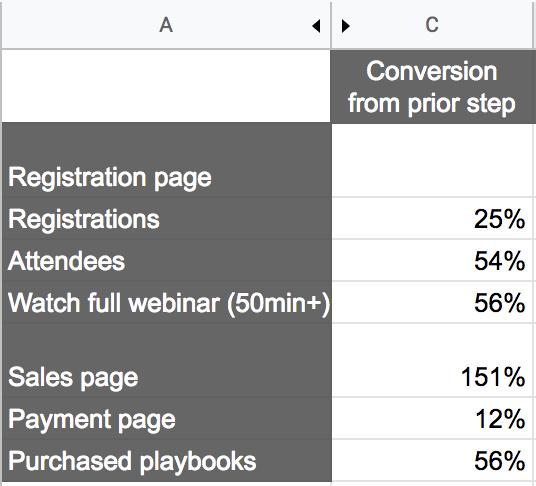webinar conversion funnel