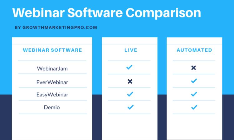 EverWebinar vs WebinarJam vs EasyWebinar vs Demio