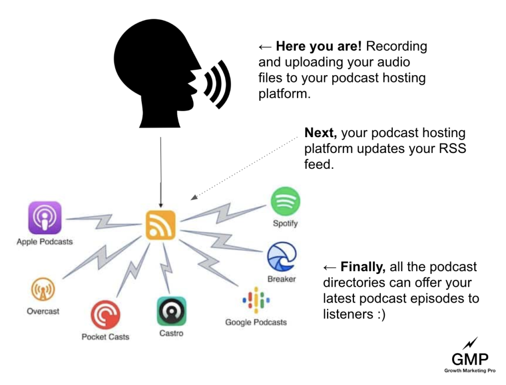 podcast_hosting_platform_what_is_it
