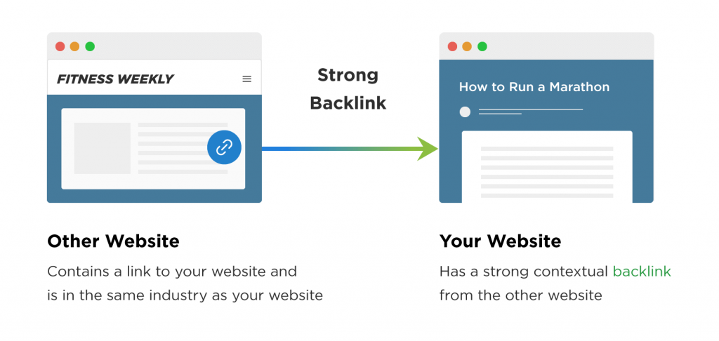 backlink di strategia seo